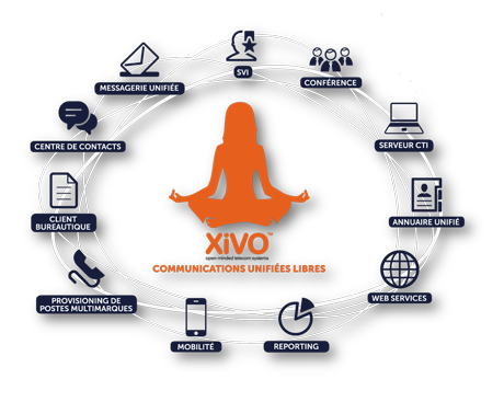 Xivo, communications unifiées